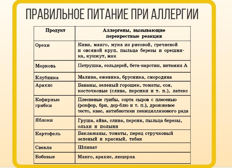 Аллергический Гепатит Диета.